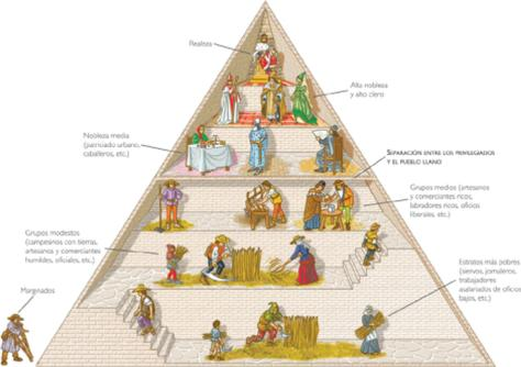 piramidefeudal